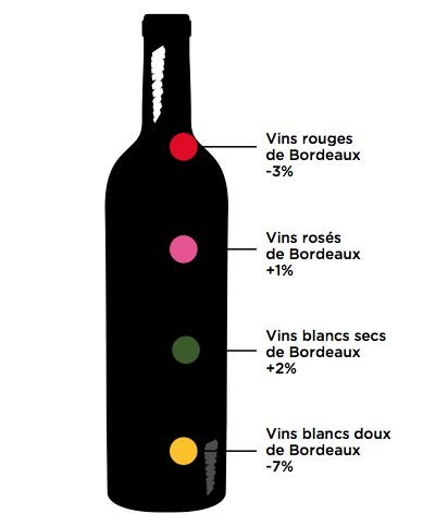 Conjoncture France des Vins de Bordeaux