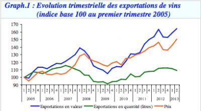 Exportations 2012 de Vins