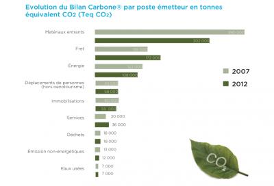 BIlan Carbone CIVB 2014