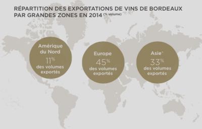 Zones Export Vin de Bordeaux