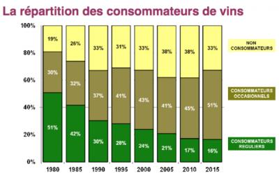 Etude 2015 France-Agrimer