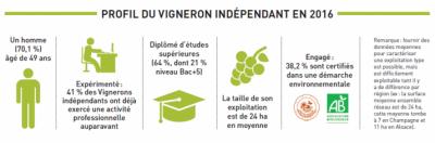 Profil Vignerons Indépendants